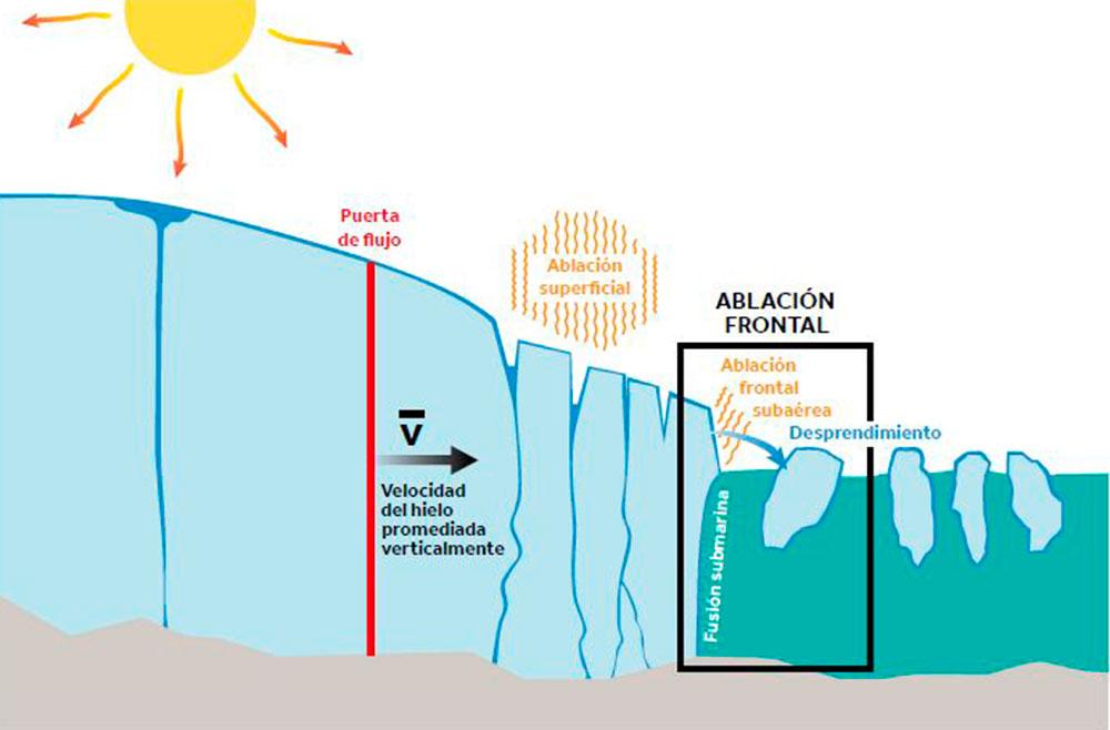 Mecanismos de pérdida de masa glaciar