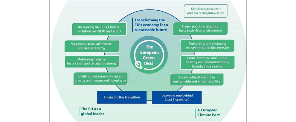 Pacto verde European green deal transición energética