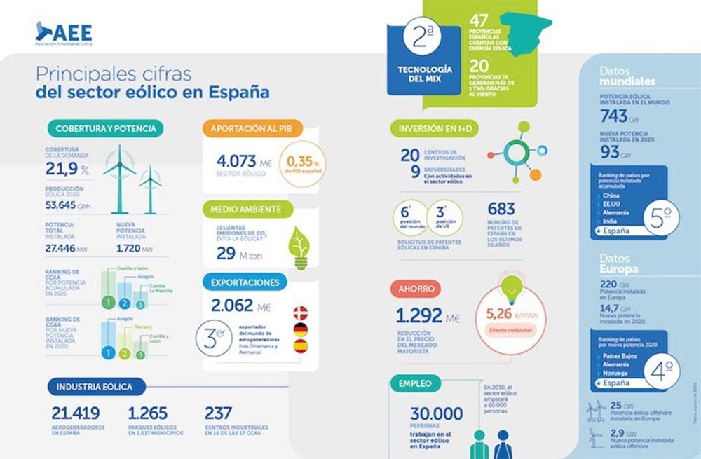 Principales cifras del sector eólico de España