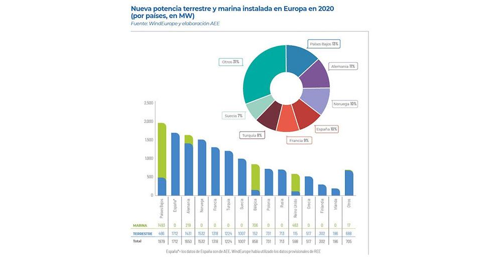 Nueva potencia terrestre y marina instalada en Europa en 2020
