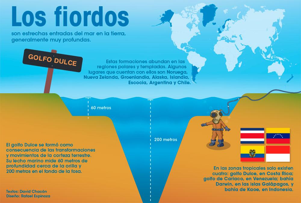 Infografía del fiordo
